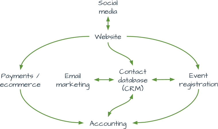 A modern digital platform with people (CRM) at the centre