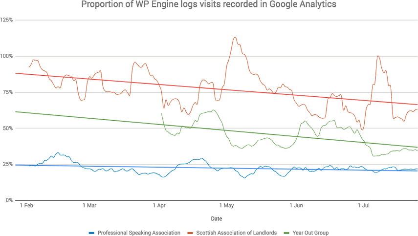 Google Analytics sessions vs log file visits
